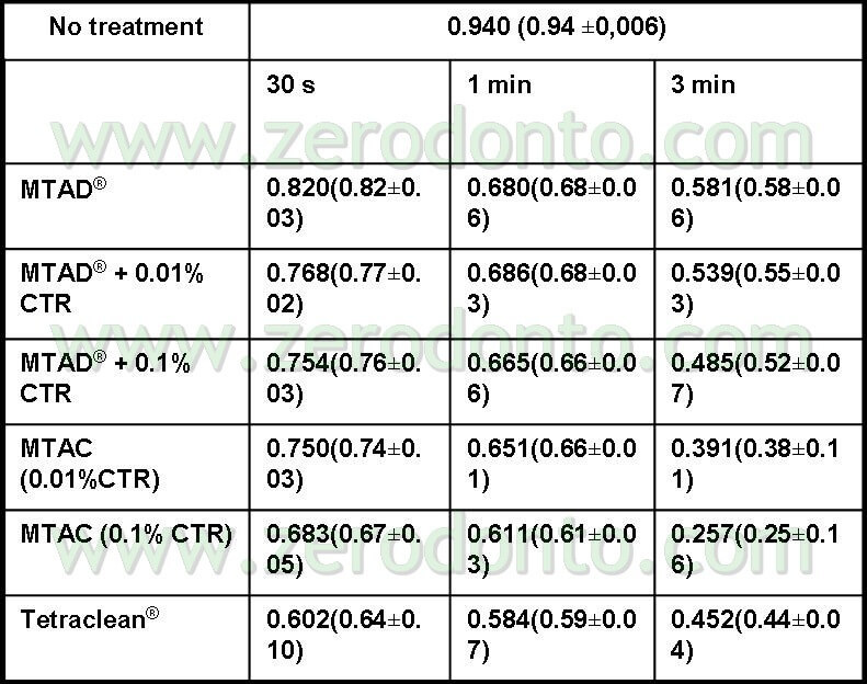 Tetraclean: A contribution to root canal cleaning | Zerodonto