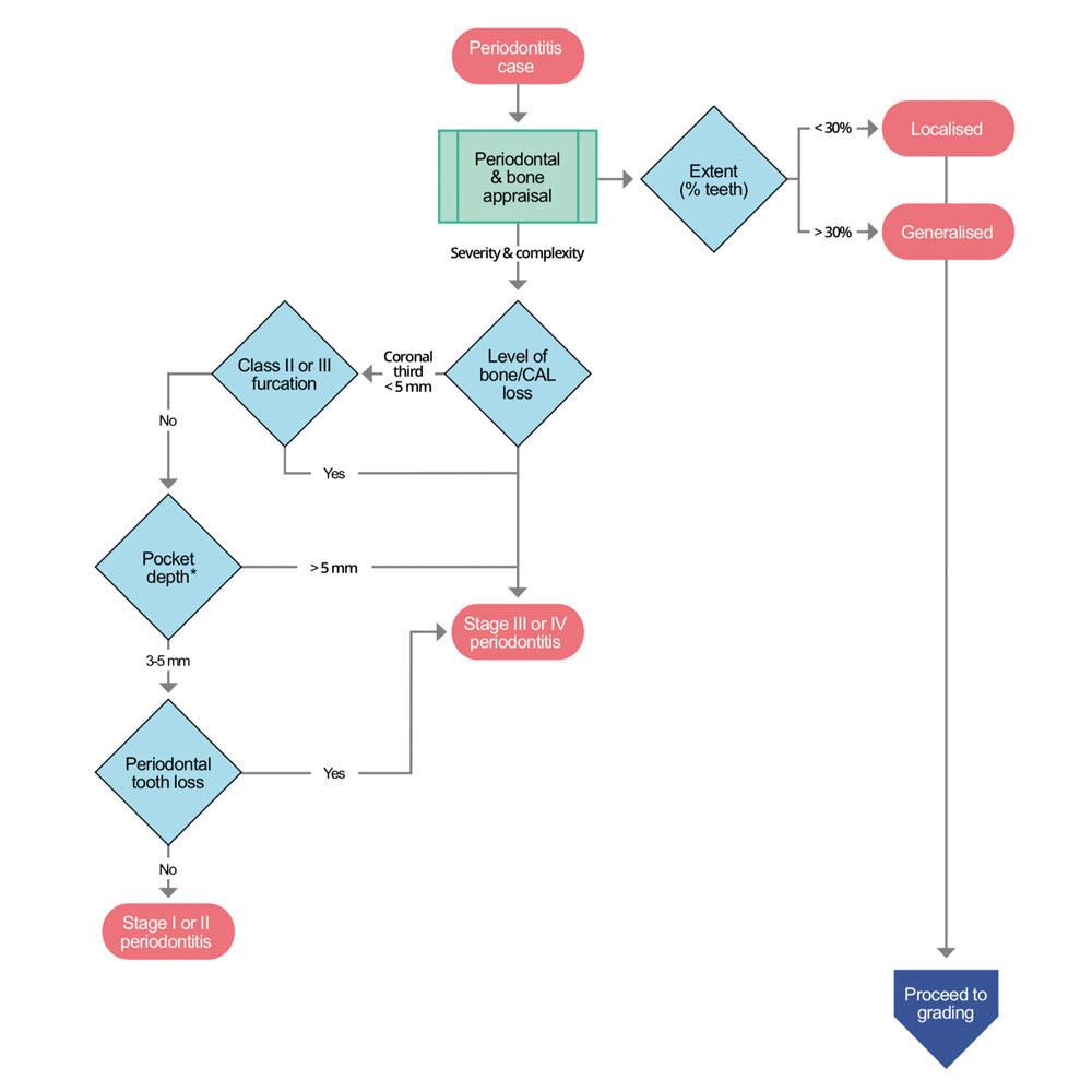 Periodontitis clinical decision tree