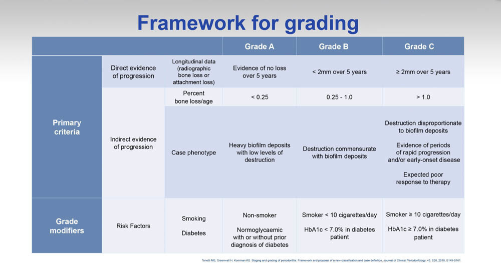 periodontal disease framework for staging and grading