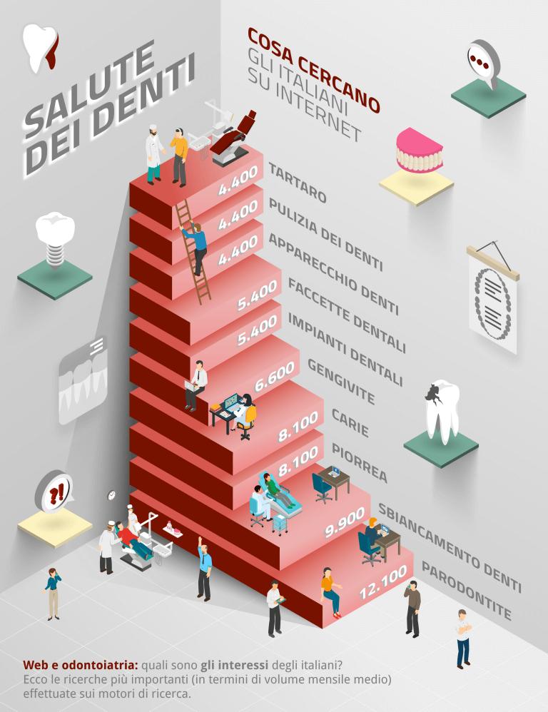 infografica, cosa cercano le persone,